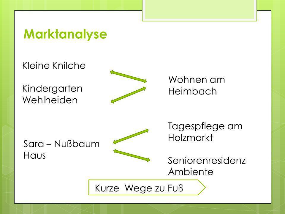 Marktanalyse Kleine Knilche Kindergarten Wehlheiden Wohnen am Heimbach