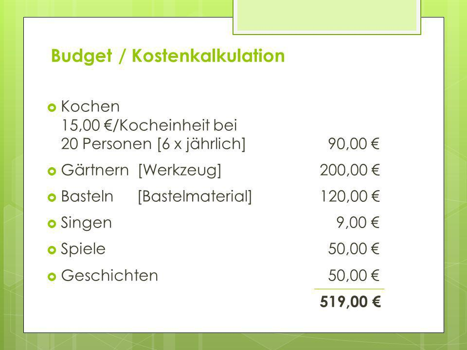 Budget / Kostenkalkulation