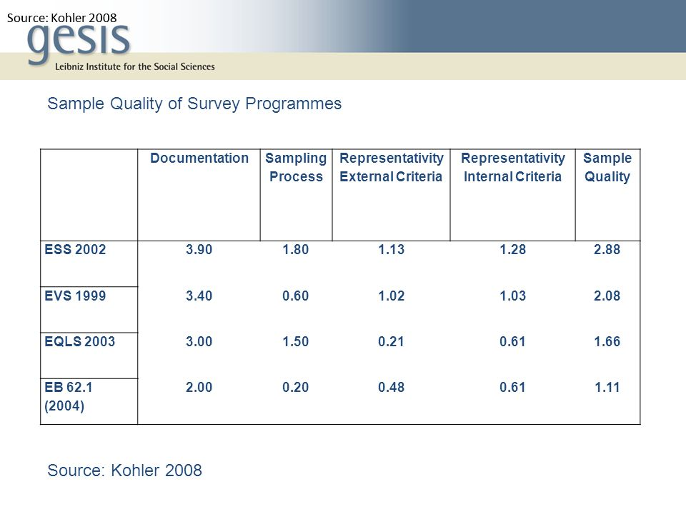 Sample Quality of Survey Programmes