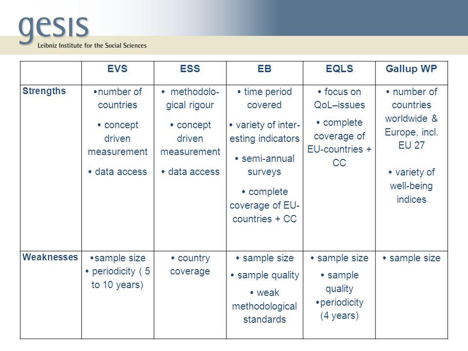 EVS ESS EB EQLS Gallup WP
