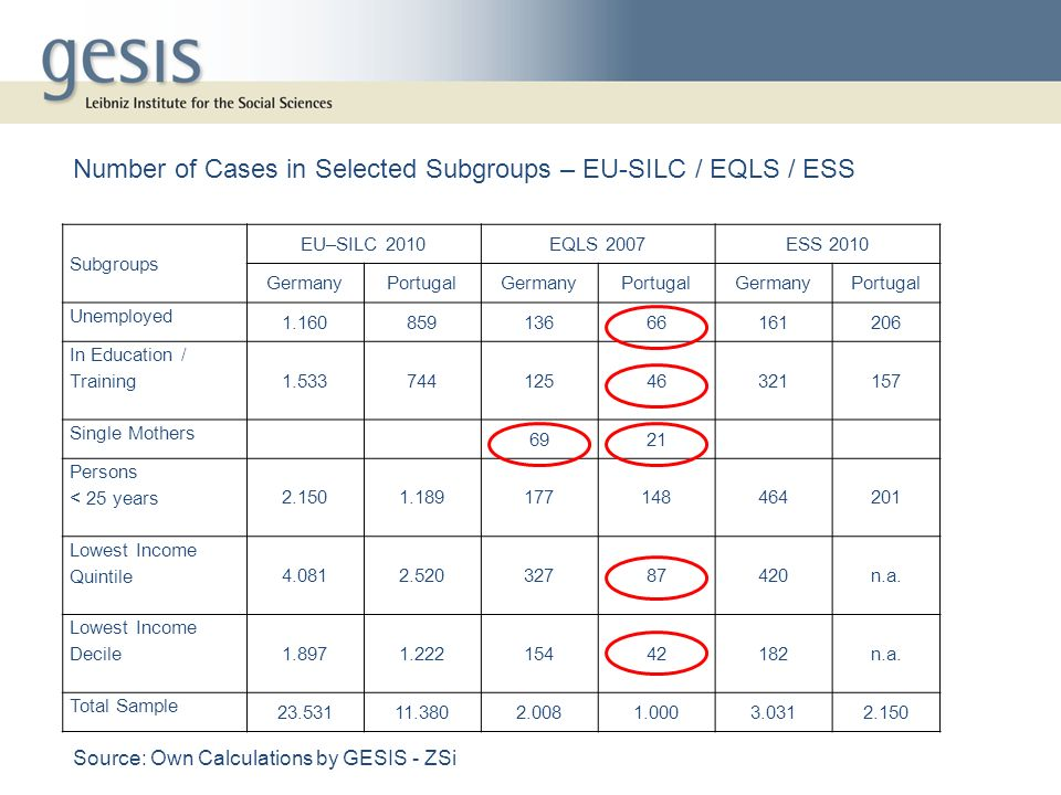 Number of Cases in Selected Subgroups – EU-SILC / EQLS / ESS
