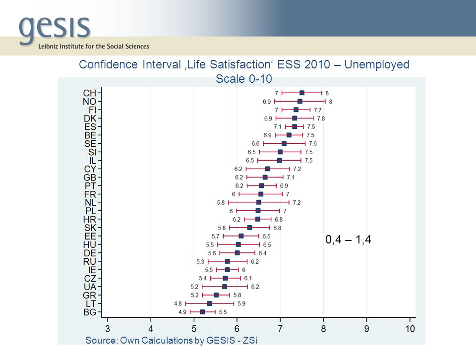 Confidence Interval 'Life Satisfaction' ESS 2010 – Unemployed