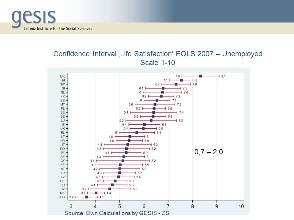 Confidence Interval 'Life Satisfaction' EQLS 2007 – Unemployed