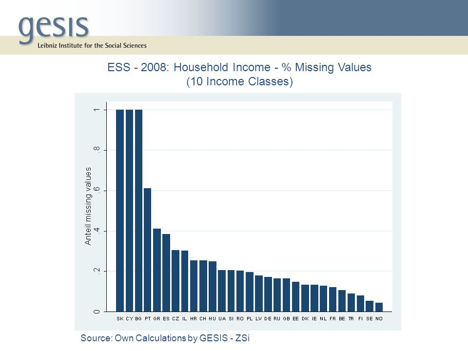 ESS : Household Income - % Missing Values