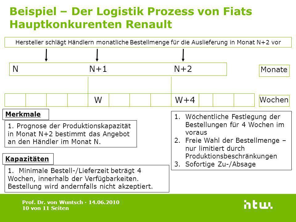 Beispiel – Der Logistik Prozess von Fiats Hauptkonkurenten Renault