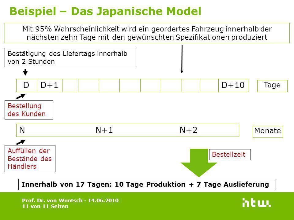 Beispiel – Das Japanische Model
