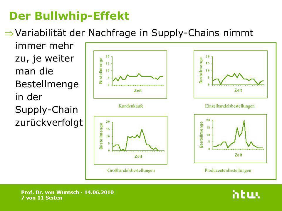 Der Bullwhip-Effekt Variabilität der Nachfrage in Supply-Chains nimmt