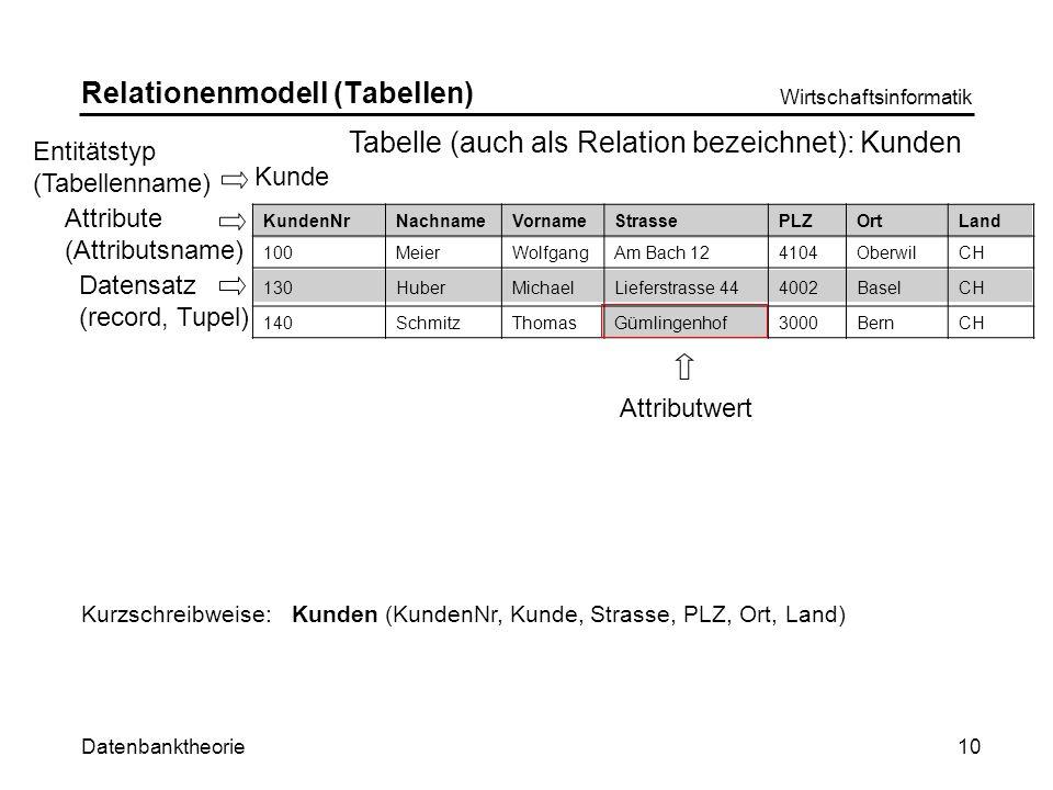 Relationenmodell (Tabellen)