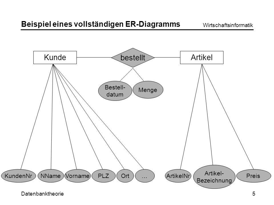 Beispiel eines vollständigen ER-Diagramms