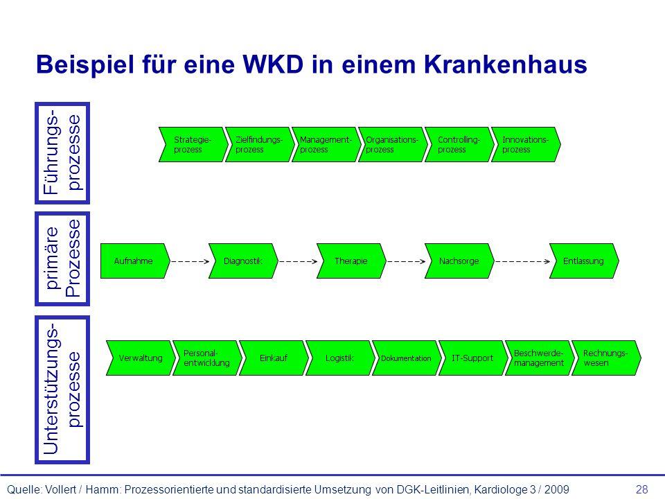 Beispiel für eine WKD in einem Krankenhaus