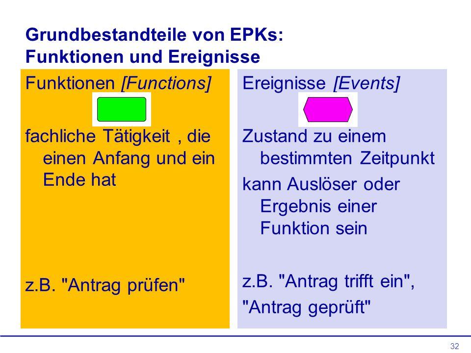 Grundbestandteile von EPKs: Funktionen und Ereignisse