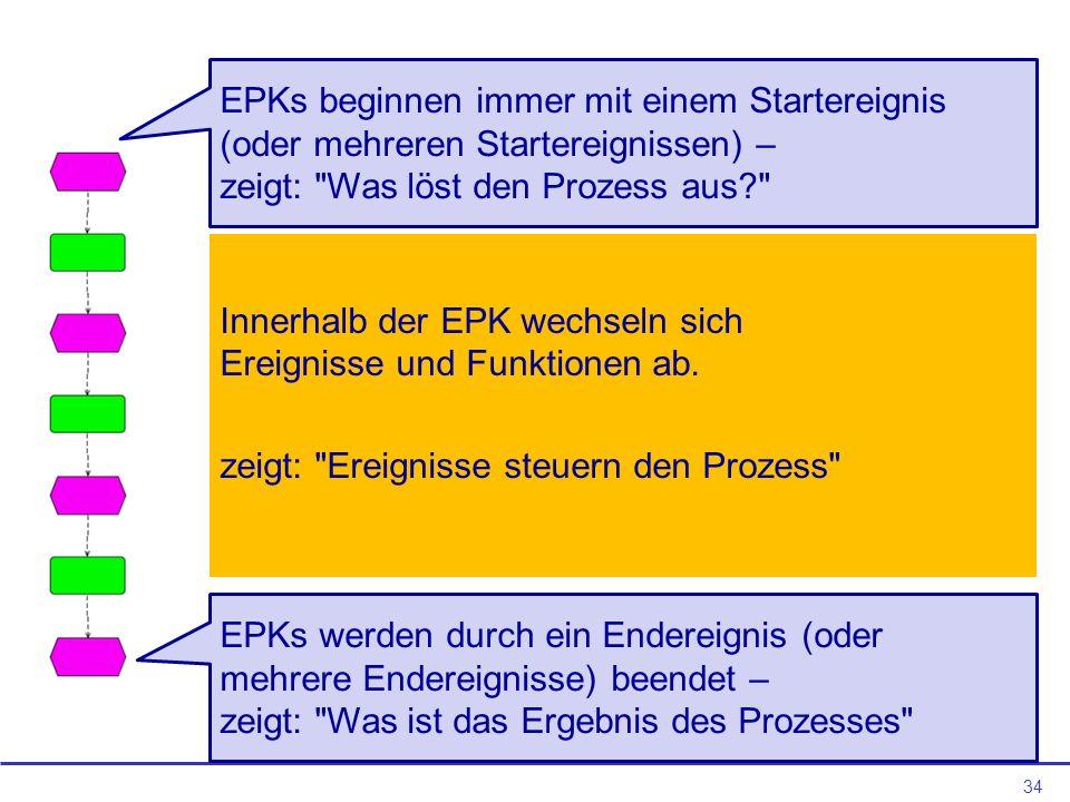 EPKs beginnen immer mit einem Startereignis (oder mehreren Startereignissen) –