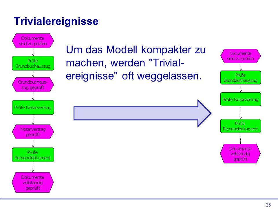 Trivialereignisse Um das Modell kompakter zu machen, werden Trivial-ereignisse oft weggelassen.