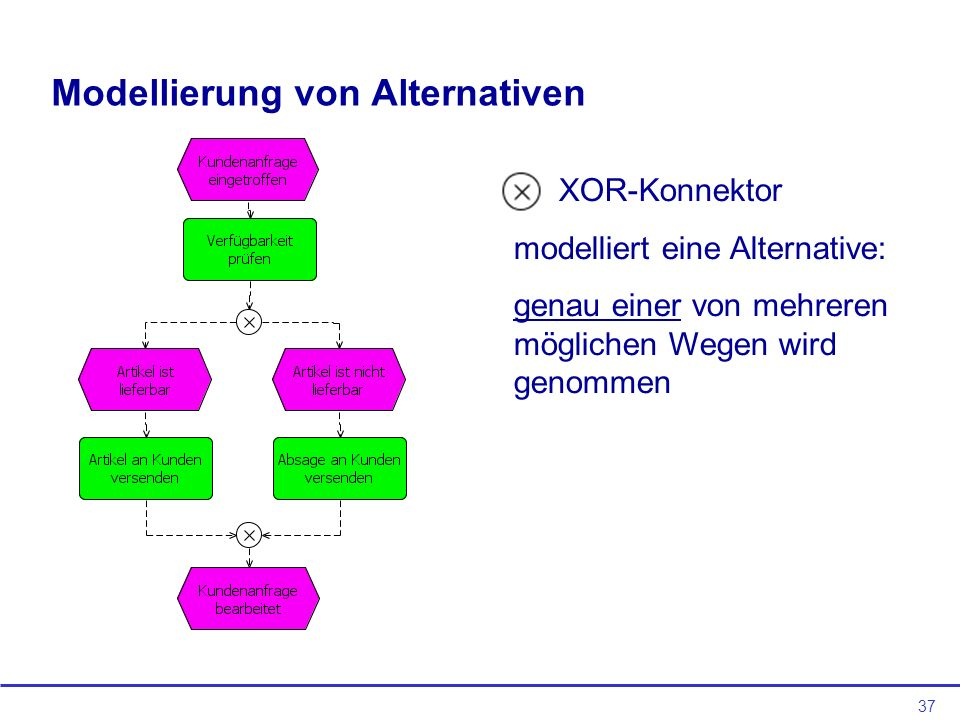 Modellierung von Alternativen