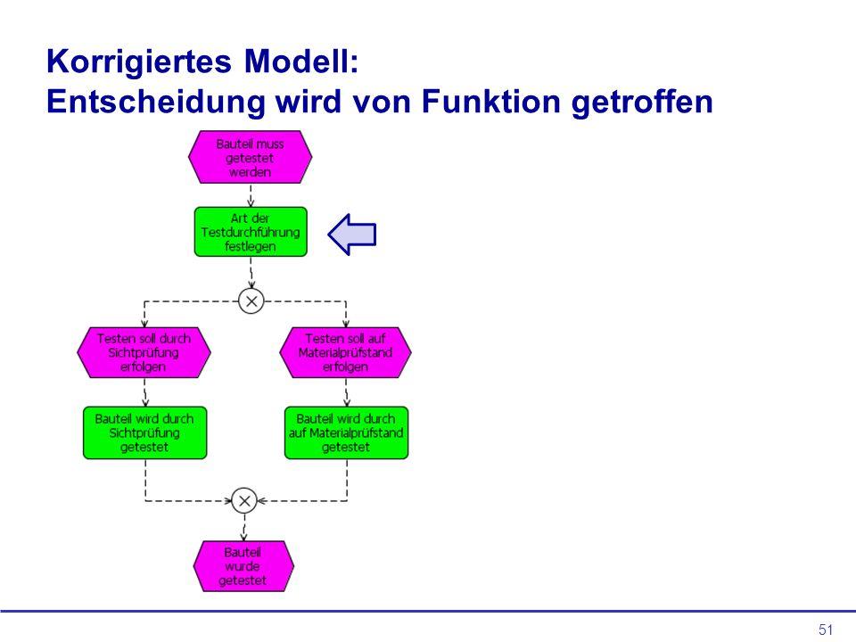 Korrigiertes Modell: Entscheidung wird von Funktion getroffen
