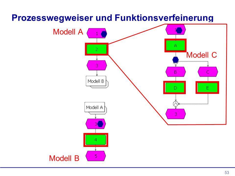 Prozesswegweiser und Funktionsverfeinerung