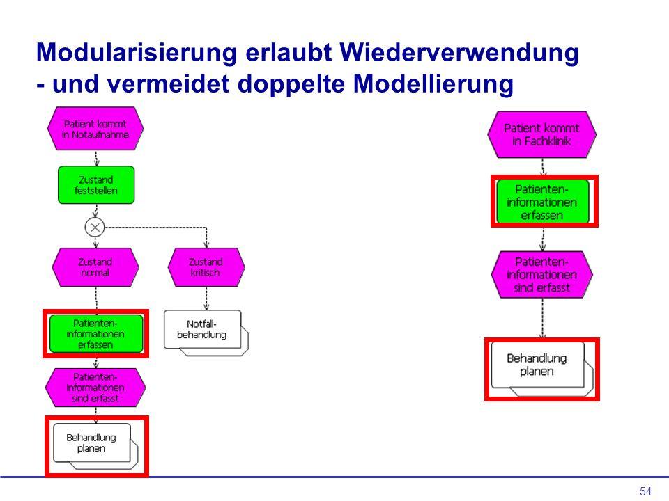 Modularisierung erlaubt Wiederverwendung - und vermeidet doppelte Modellierung