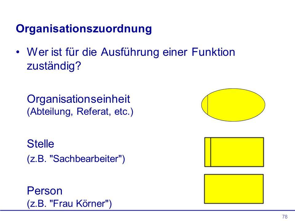 Organisationszuordnung