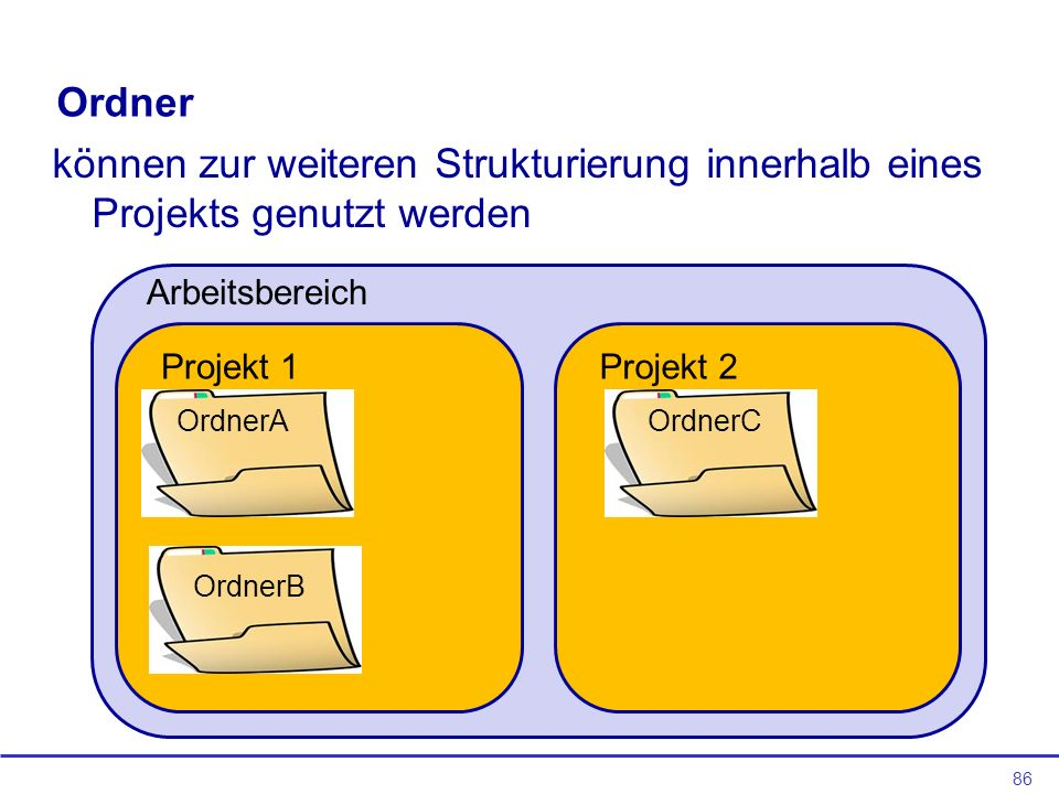 Ordner können zur weiteren Strukturierung innerhalb eines Projekts genutzt werden. Arbeitsbereich.