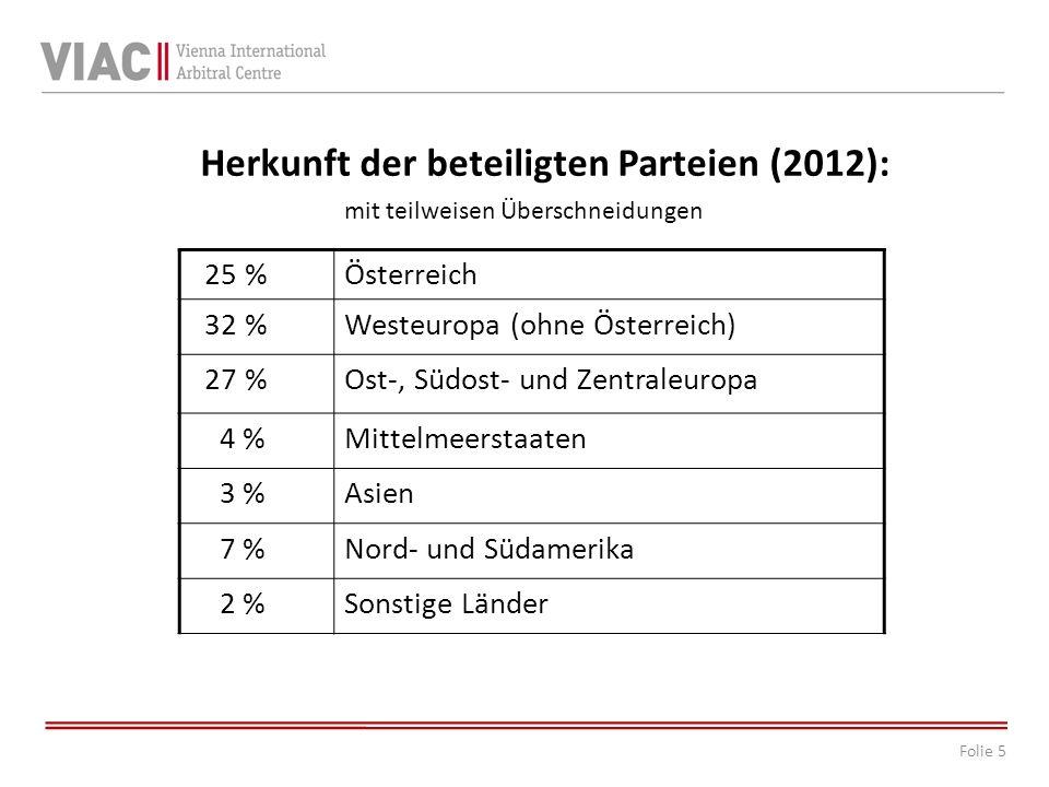 Herkunft der beteiligten Parteien (2012):