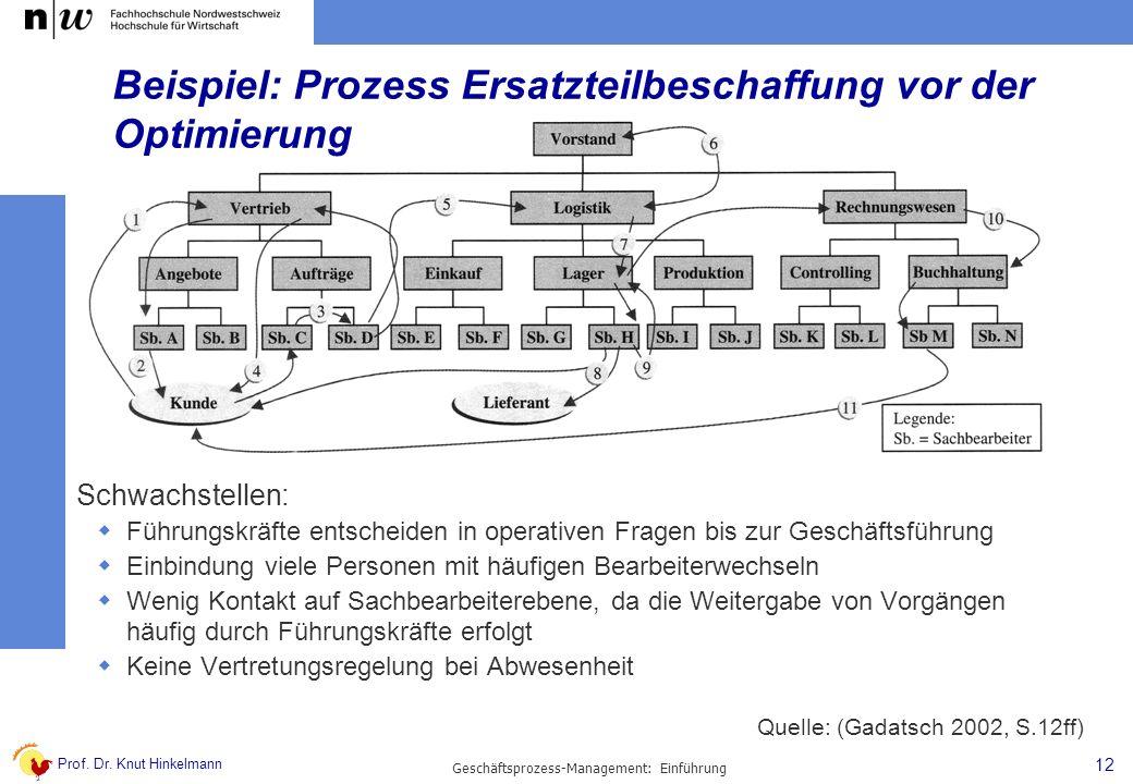 Beispiel: Prozess Ersatzteilbeschaffung vor der Optimierung