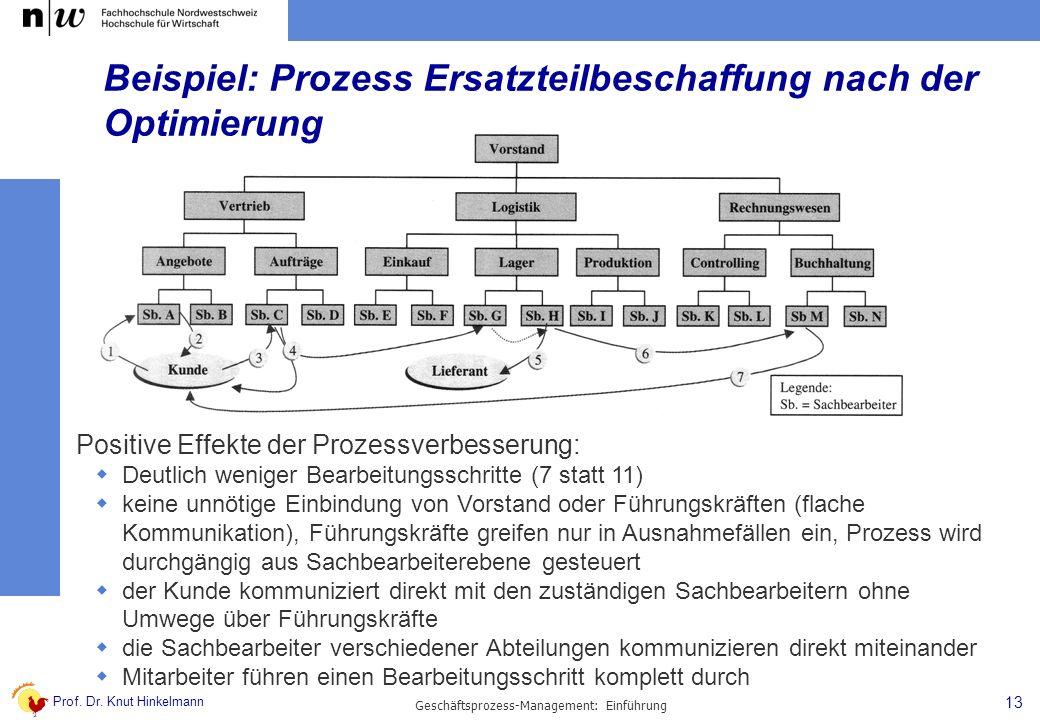 Beispiel: Prozess Ersatzteilbeschaffung nach der Optimierung