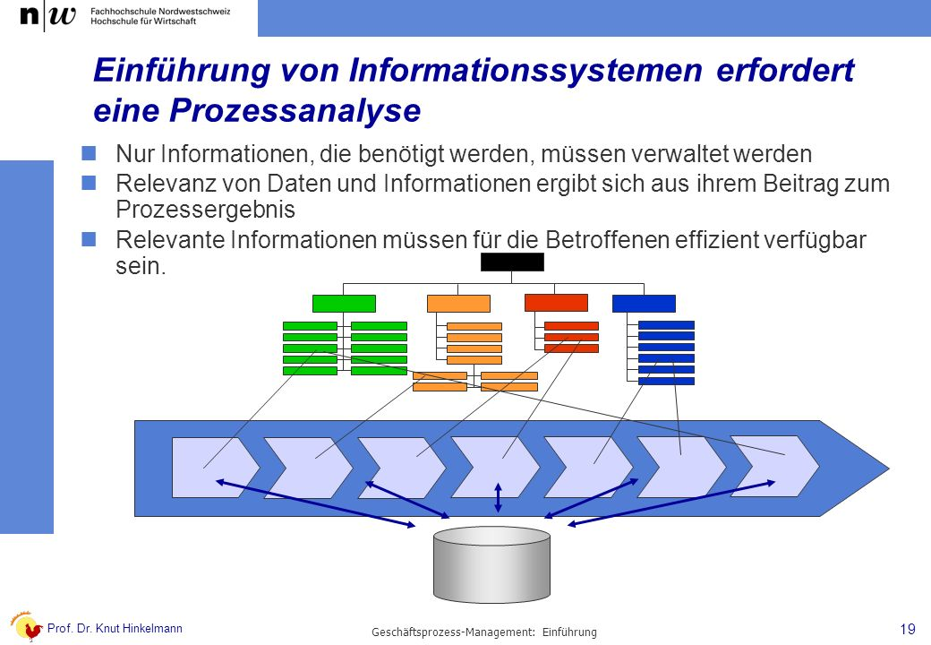 Einführung von Informationssystemen erfordert eine Prozessanalyse