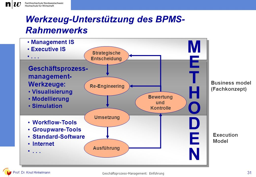 Werkzeug-Unterstützung des BPMS-Rahmenwerks