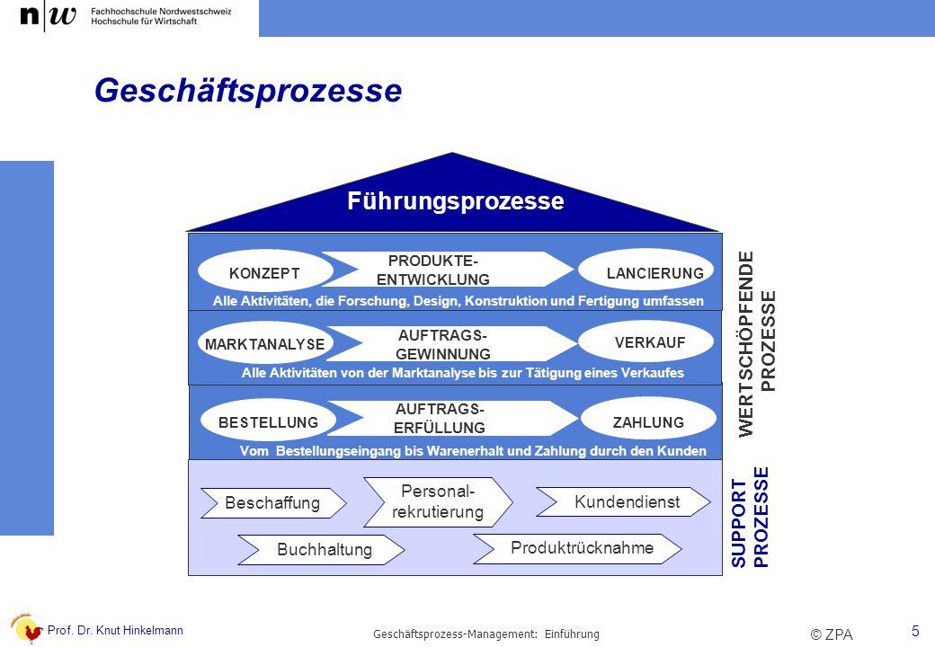 Geschäftsprozesse Führungsprozesse WERTSCHÖPFENDE PROZESSE PROZESSE
