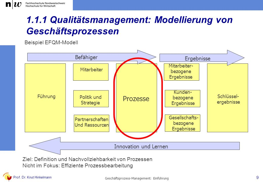 1.1.1 Qualitätsmanagement: Modellierung von Geschäftsprozessen
