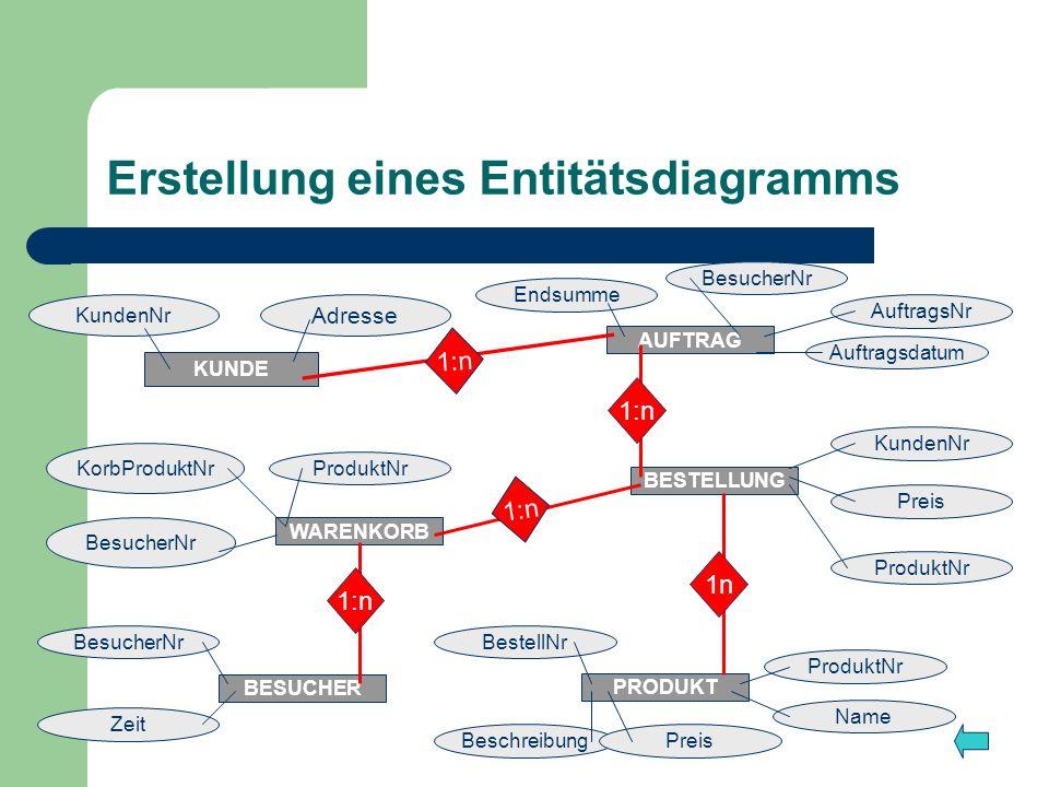 Erstellung eines Entitätsdiagramms