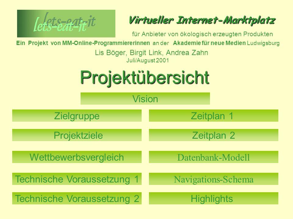 Virtueller Internet-Marktplatz