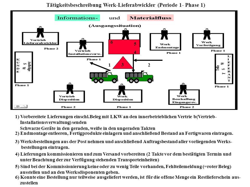 Tätigkeitsbeschreibung Werk-Lieferabwickler (Periode 1- Phase 1)