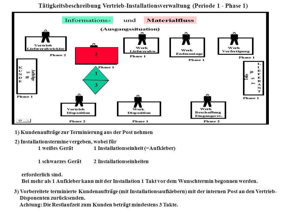 Tätigkeitsbeschreibung Vertrieb-Installationsverwaltung (Periode 1 - Phase 1)