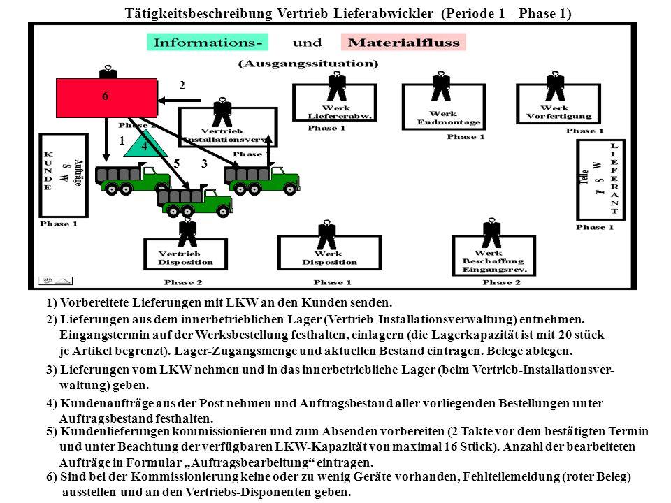 Tätigkeitsbeschreibung Vertrieb-Lieferabwickler (Periode 1 - Phase 1)