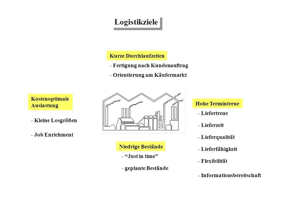 Logistikziele Kurze Durchlaufzeiten - Fertigung nach Kundenauftrag