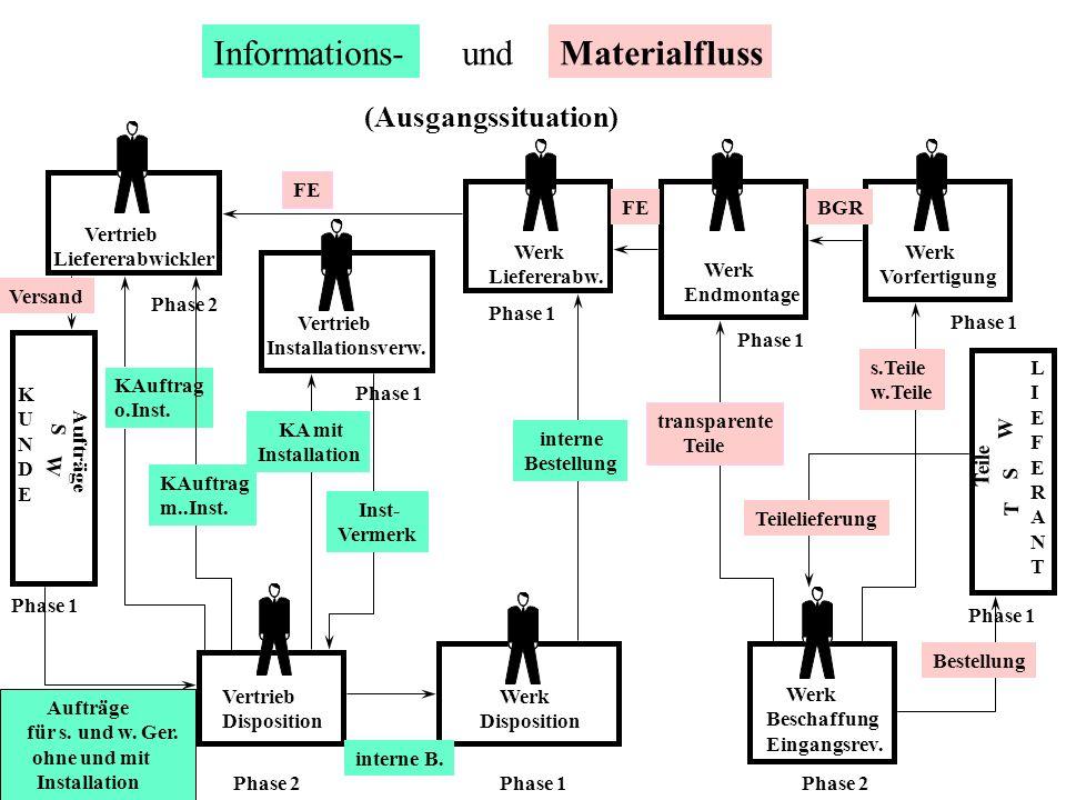 Informations- und Materialfluss (Ausgangssituation) FE FE BGR Vertrieb