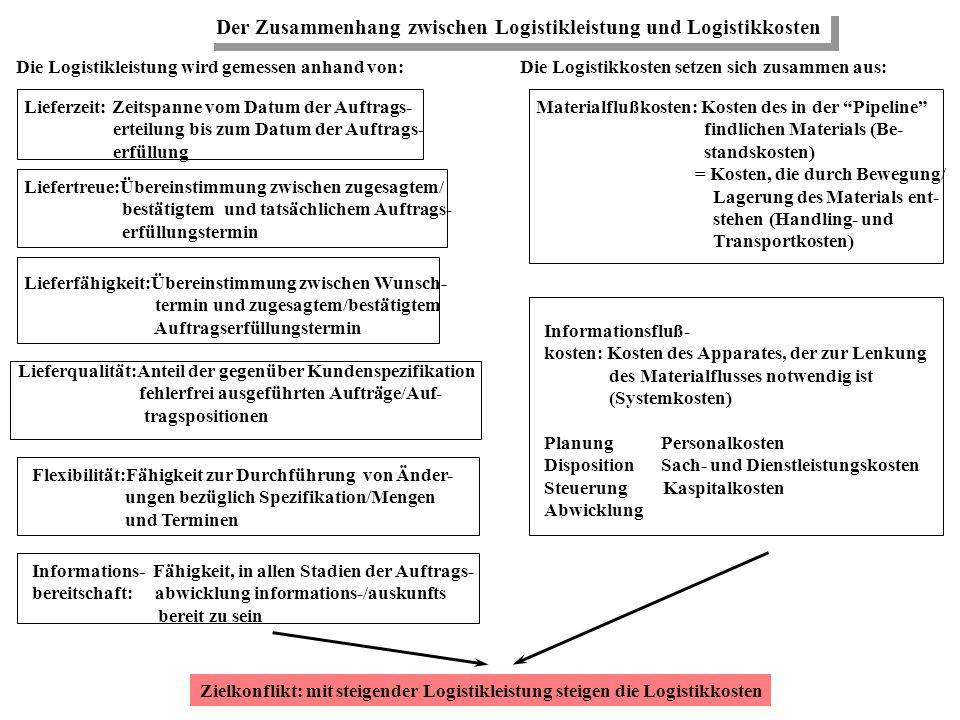 Der Zusammenhang zwischen Logistikleistung und Logistikkosten