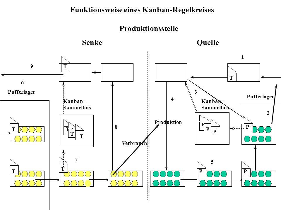 Funktionsweise eines Kanban-Regelkreises