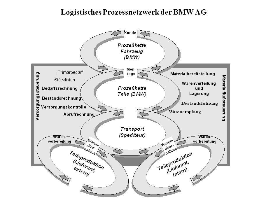 Logistisches Prozessnetzwerk der BMW AG