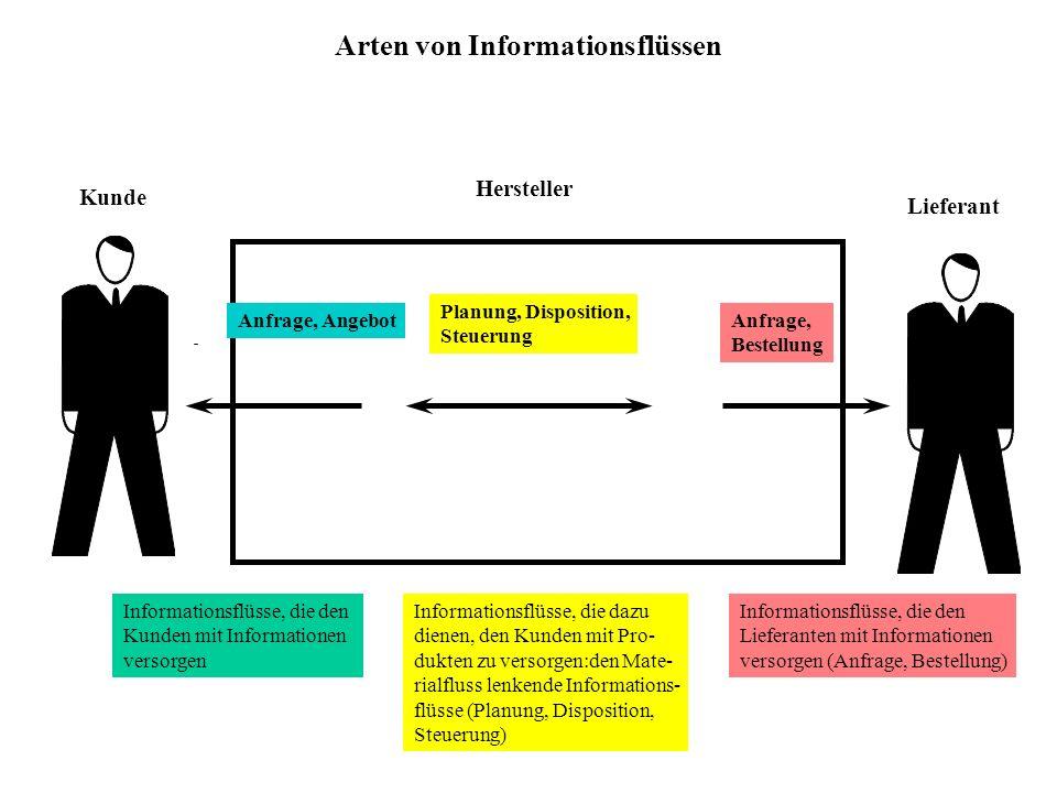 Arten von Informationsflüssen