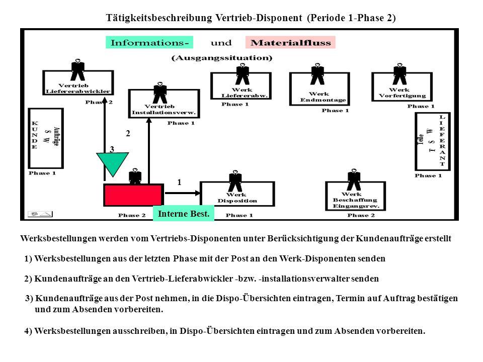 Tätigkeitsbeschreibung Vertrieb-Disponent (Periode 1-Phase 2)