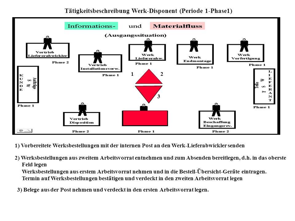 Tätigkeitsbeschreibung Werk-Disponent (Periode 1-Phase1)