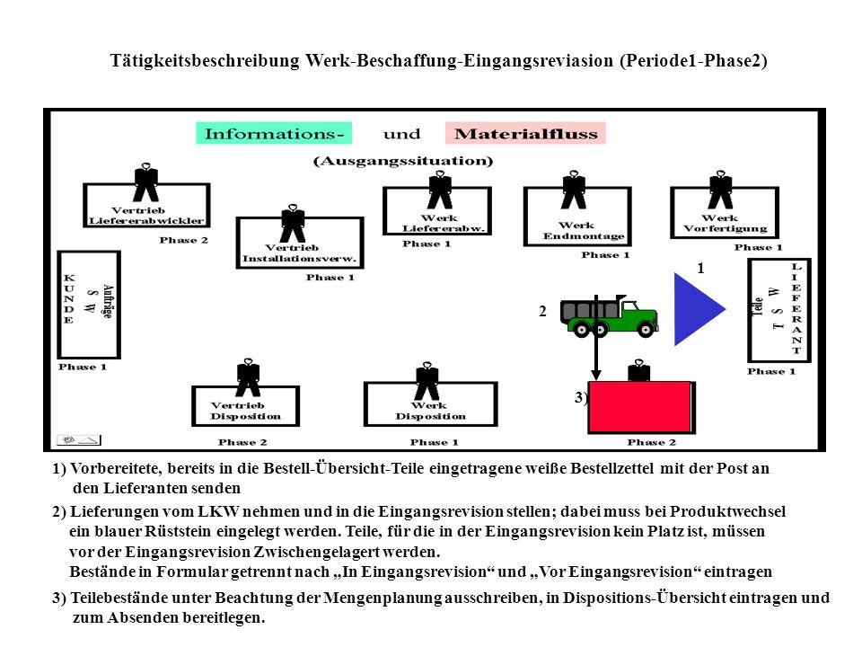 Tätigkeitsbeschreibung Werk-Beschaffung-Eingangsreviasion (Periode1-Phase2)
