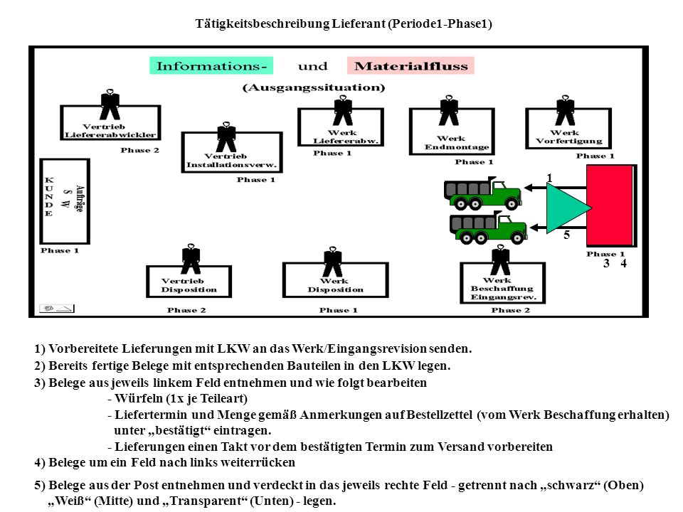 Tätigkeitsbeschreibung Lieferant (Periode1-Phase1)
