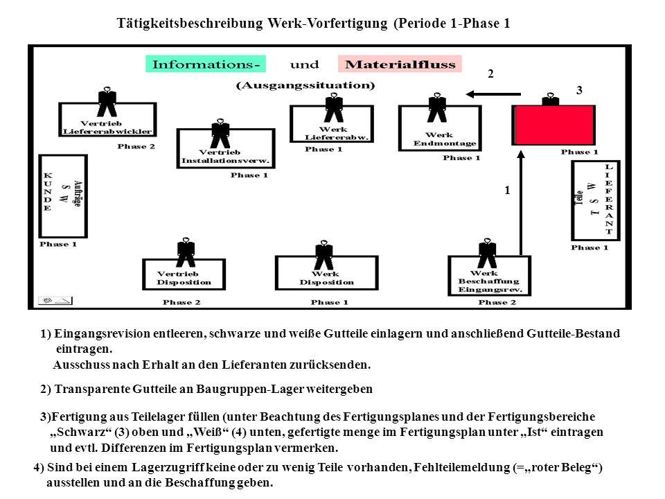 Tätigkeitsbeschreibung Werk-Vorfertigung (Periode 1-Phase 1