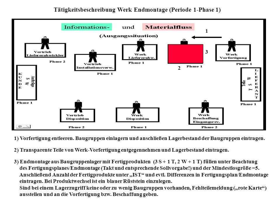 Tätigkeitsbeschreibung Werk Endmontage (Periode 1-Phase 1)