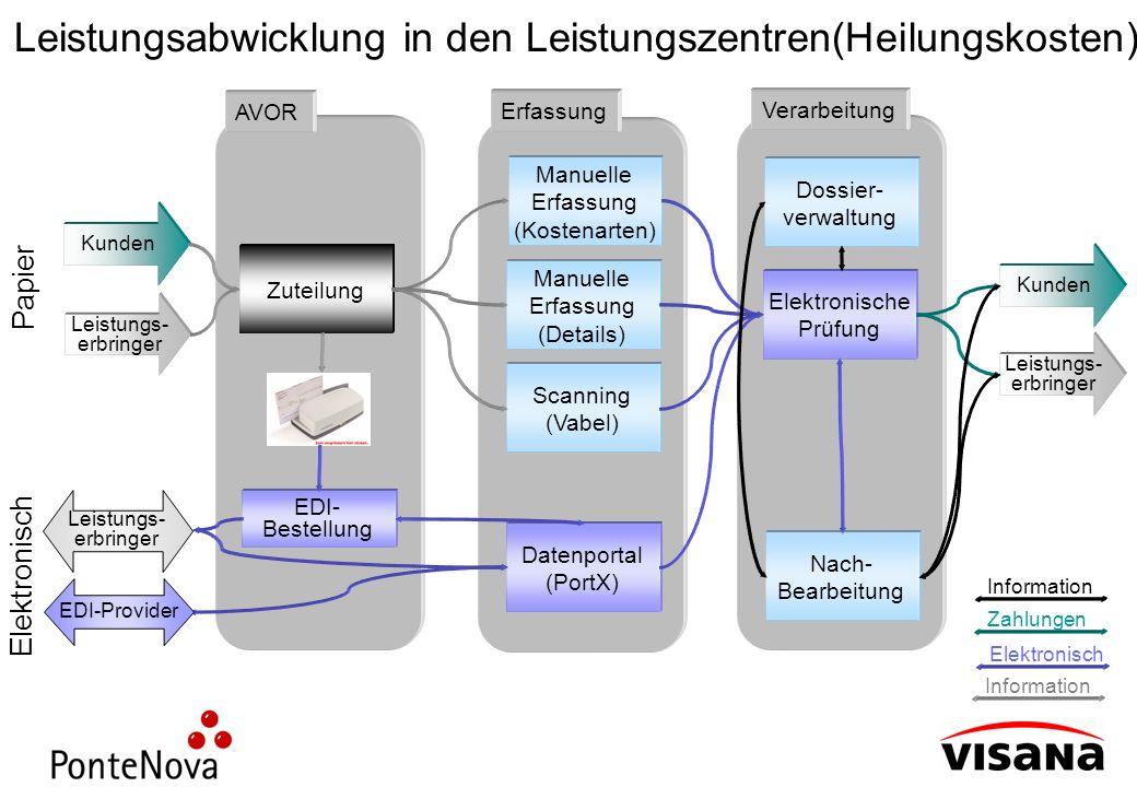 Leistungsabwicklung in den Leistungszentren(Heilungskosten)