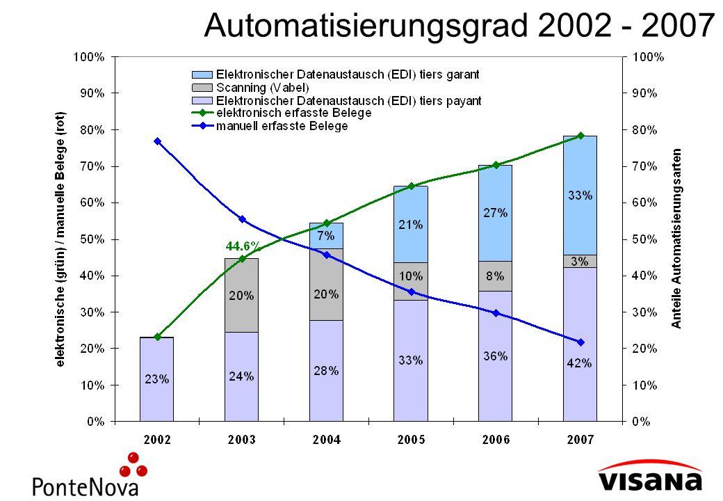 Automatisierungsgrad 2002 - 2007