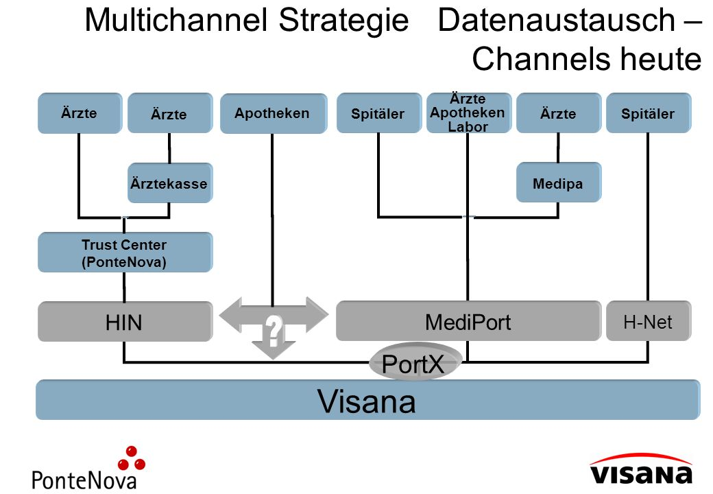 Multichannel Strategie Datenaustausch – Channels heute